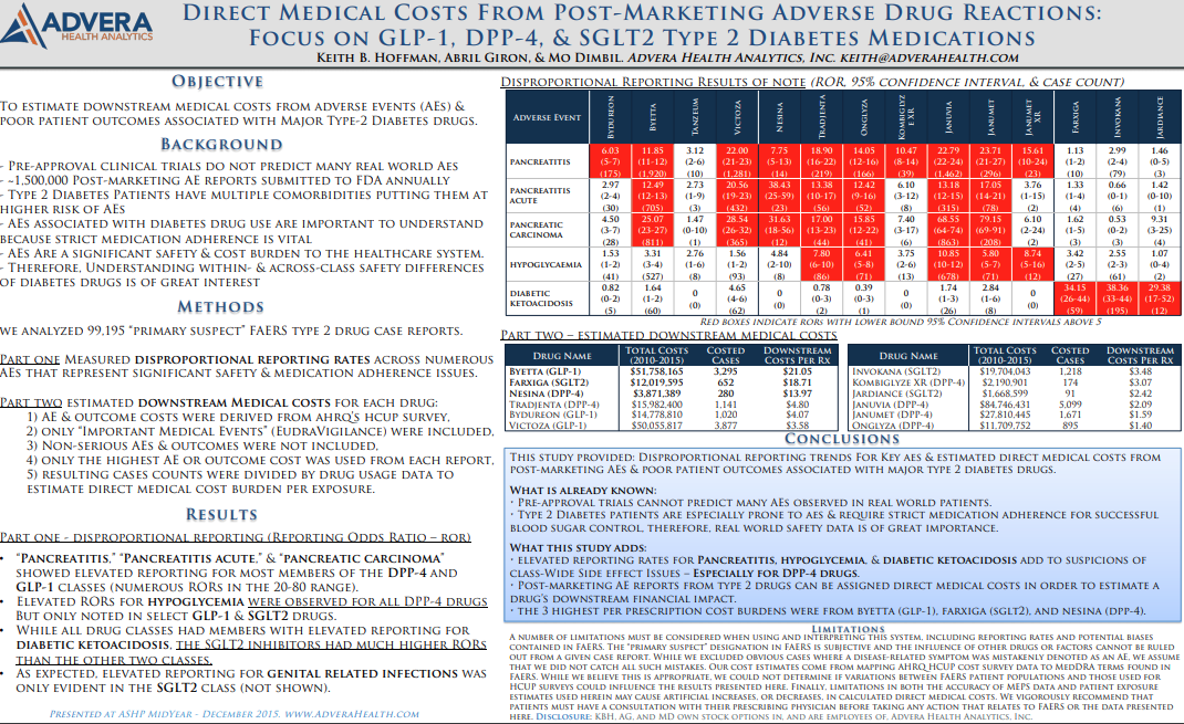 ASHP Midyear 2015  Direct Medical Costs from Post-Marketing Adverse Drug Reactions Focus on GLP-1, DPP-4 & SGLT2 Type 2 Diabetes Medications
