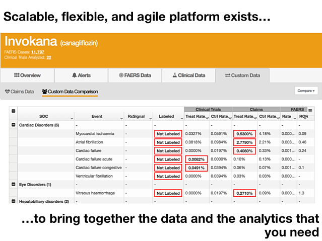 scalable, flexible, and agile platofrm exists to bring together the data and analytics that you need