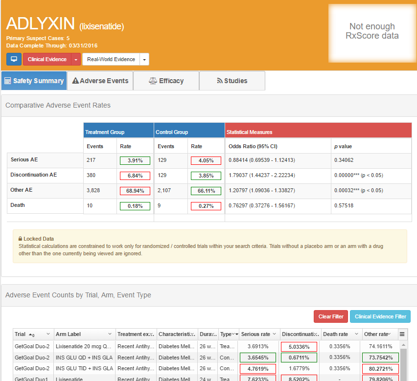 Adlyxin adverse events summary in Evidex by Advera Health