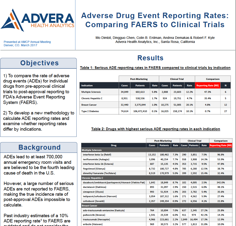 Adverse Drug Event Reporting Rates: Comparing FAERS to Clinical Trials