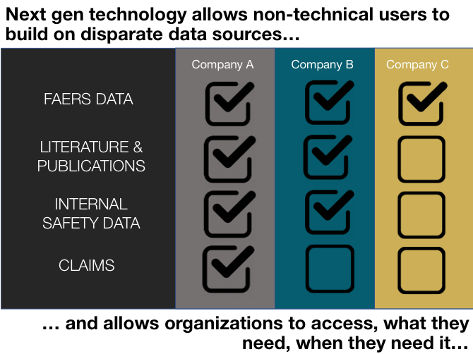 Next gen technology allows non-technical users to build on disparate data sources and allows organizations to access what they need, when they need it