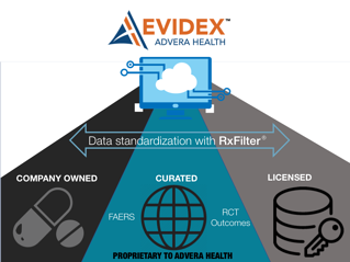 safety data standardization with Advera Health's RxFilter