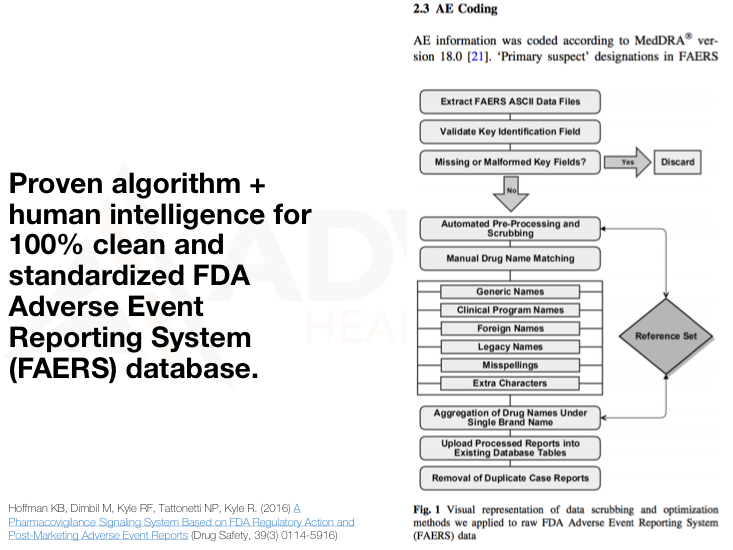 Proven algorithm plus human intelligence for 100% clean and standardized FDA Adverse Event Reporting System (FAERS) database