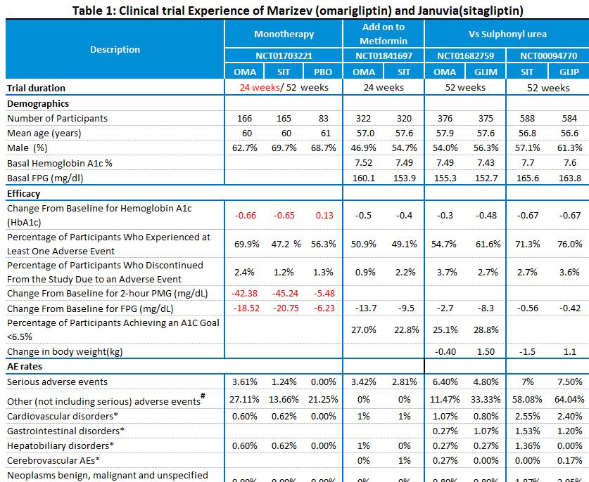 Evidence Review: Marizev vs. Januvia for Type 2 Diabetes