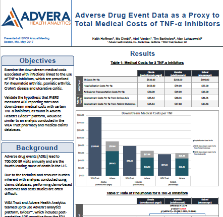 Using FAERS Data as a Proxy to Determine Medical Costs for TNF alpha Inhibitors