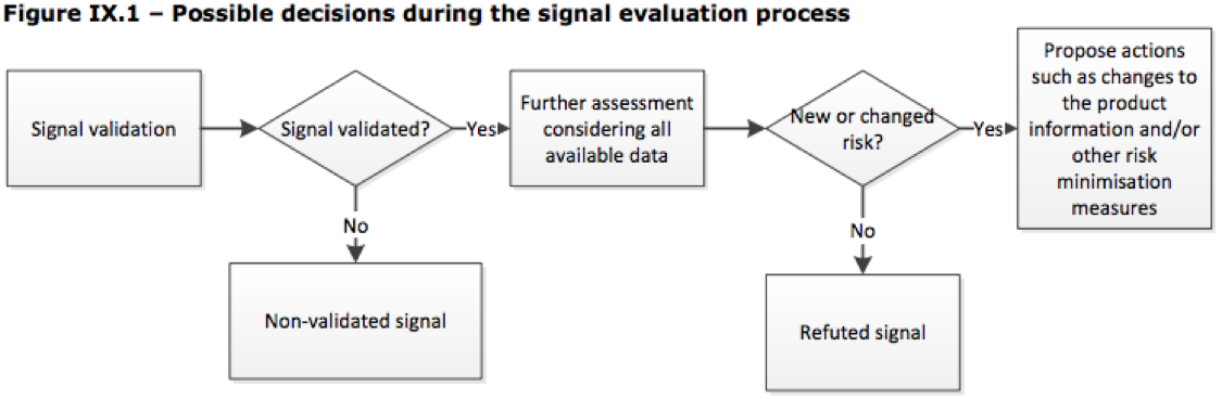 Signal validation process in GVP Module IX