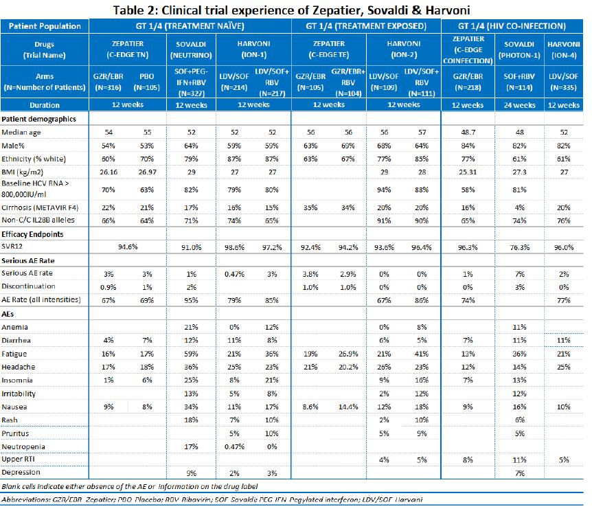 Evidence Review: Zepatier vs. Harvoni for Hepatitis C
